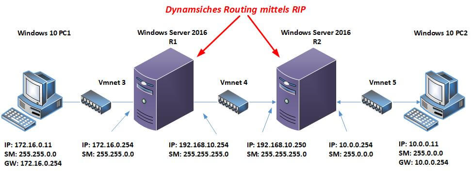 Routing unter Windows Server 2016 - Dynamsiches Routing mittels RIP